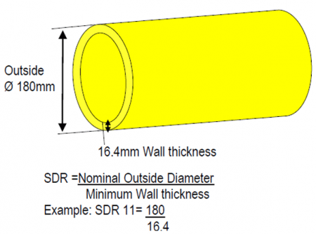 Relationship between outside diameter and  wall thickness